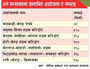 Chandragirinews artha-300x230 बिआरआईका लागि २३ खर्बको योजना प्रस्ताव समाज    chandragiri, chandragiri news, chandragiri hills, chandragiri cabel car, thankot, satungal, naikap, balambu, matatirtha