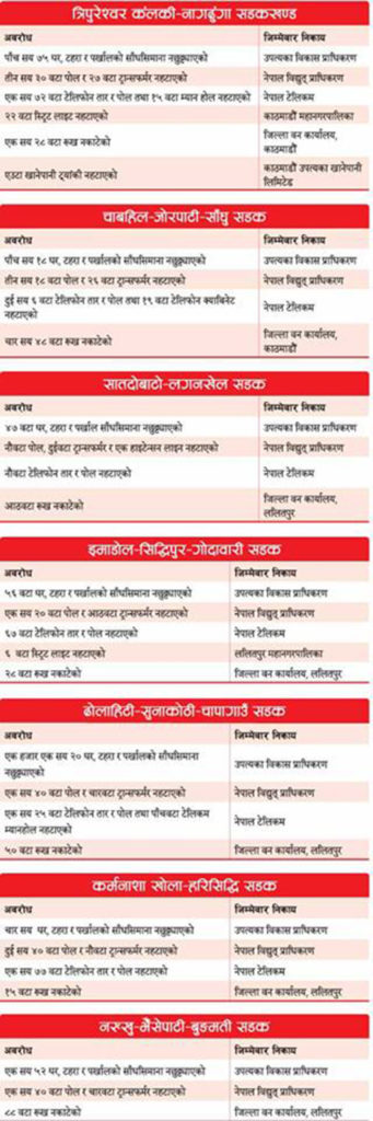 Chandragirinews list-341x1024 सडक विस्तारमा सरकारी निकायकै अवरोध तीनथाना थानकोट दहचोक नैकाप नयाँ भन्ज्यांग नैकाप पुरानो भन्ज्यांग बलम्बु ब्रेकिंग न्युज मुख्य राष्ट्रिय वडा सतुंगल    chandragiri